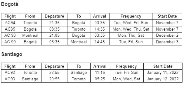 vuelos montreal sudamerica 2021